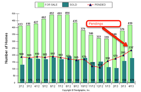 Pending sales in Bend were off the chart (almost) in April of 2013
