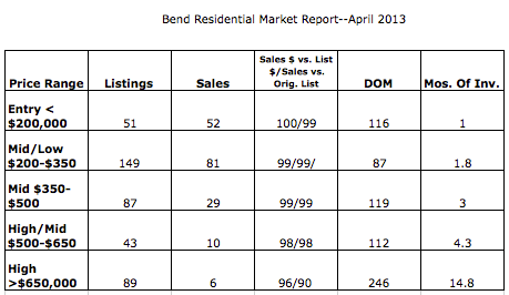 Bend Market Snapshot, April 2013  . . .  check the months of inventory!