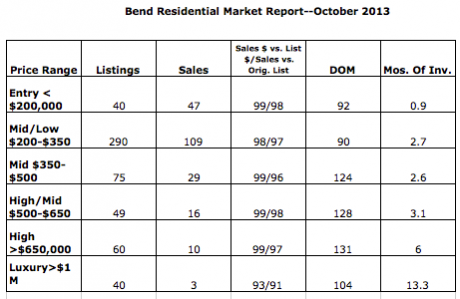 Bend Real Estate's market snapshot for October 2013