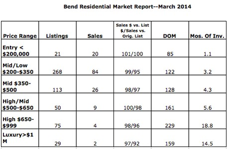 Pending sales soared in March
