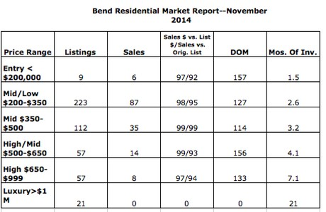 Bend residential market report