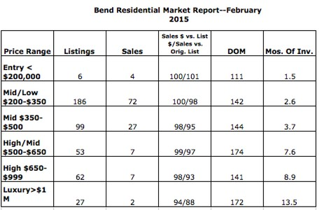 Inventory woes plague Bend