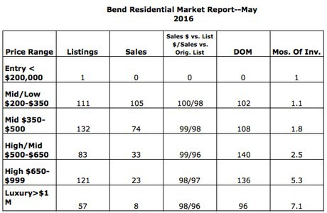 Bend home sales--May 2016
