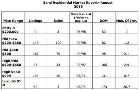 Bend residential market report for August 2016