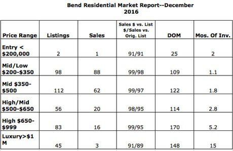 Bend market report . . . Dec 2016