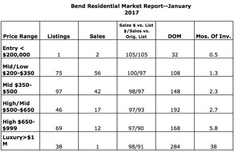 January 2017 sales in Bend Oregon