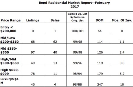 February 2017 sales in Bend